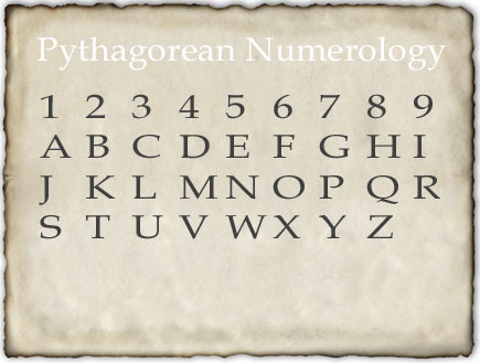 numerology name calculator based on date of birth 3 february